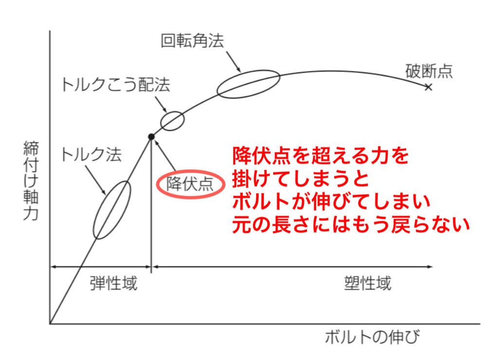 締付け軸力とボルトの伸びの関係